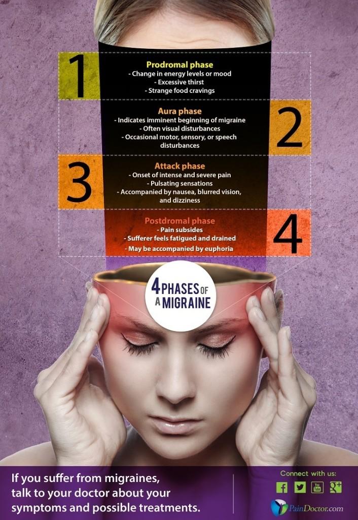Migraine 4 phases-infographic