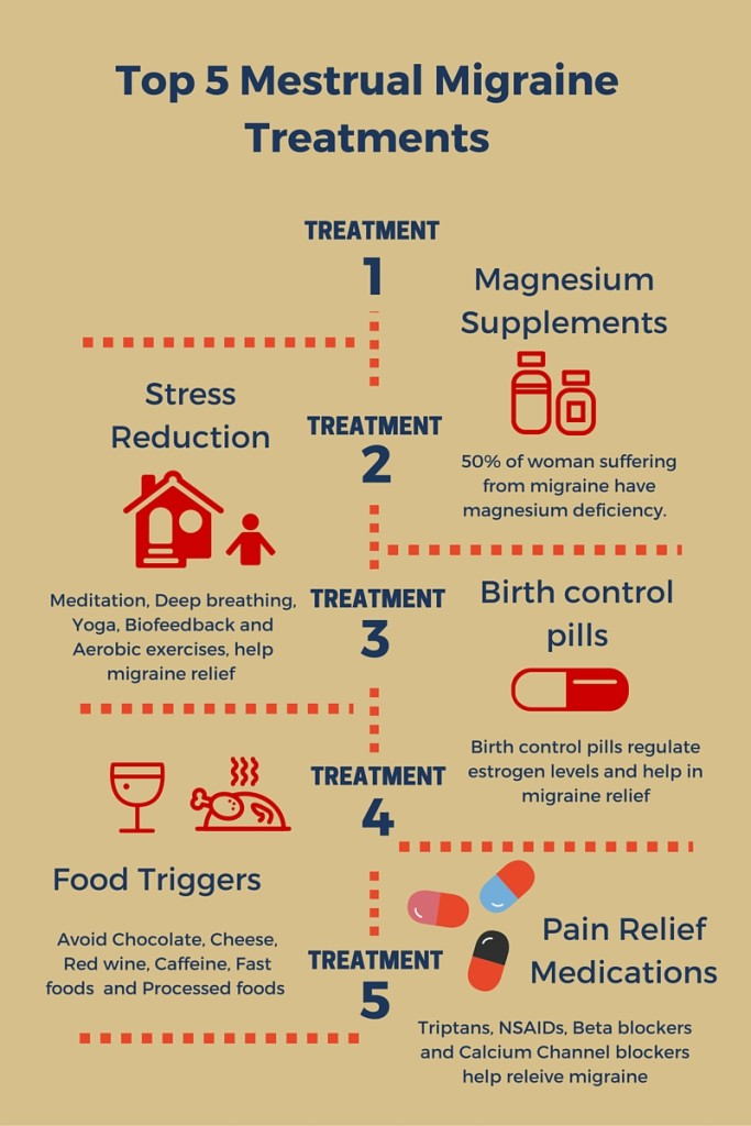 Menstrual Migraine Treatments